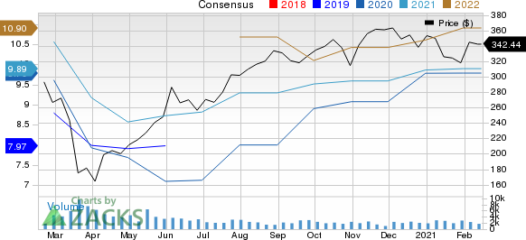 Cintas Corporation Price and Consensus