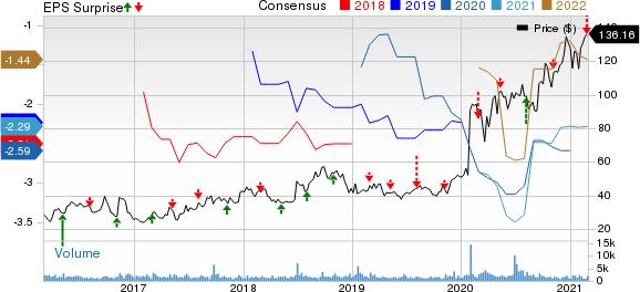 Acceleron Pharma Inc. Price, Consensus and EPS Surprise