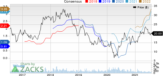 Covenant Logistics Group, Inc. Price and Consensus