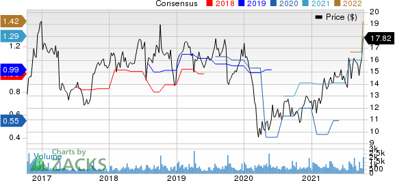 Resources Connection, Inc. Price and Consensus