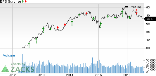 Zacks Investment Research Blog Phillips 66 Beats Q2 Earnings