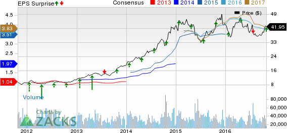 Southwest Airlines (LUV) Beats on Q3 Earnings & Revenues