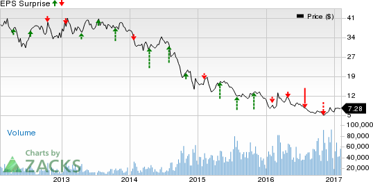 Noble Corp (NE) Q4 Earnings: Is a Surprise in the Cards?