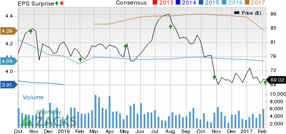 Macerich (MAC) Q4 FFO Top Estimates, Revenues Decline Y/Y