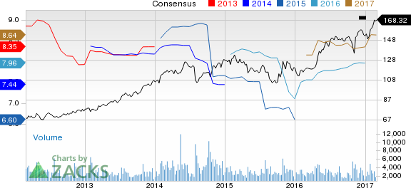 L-3 Communications (LLL) Up 7.4% Since Earnings Report: Can It Continue?