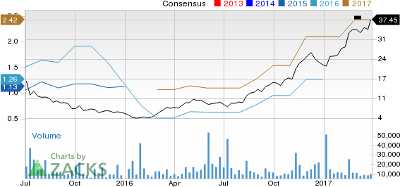 Top Ranked Growth Stocks to Buy for March 31st