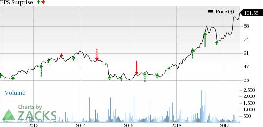 Adidas (ADDYY) Q1 Earnings: Stock Likely to Beat Estimates?