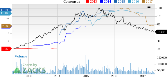 Why Is Gilead Sciences (GILD) Down 3.5% Since the Last Earnings Report?