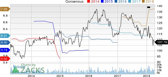 Kimberly-Clark Corporation Price and Consensus