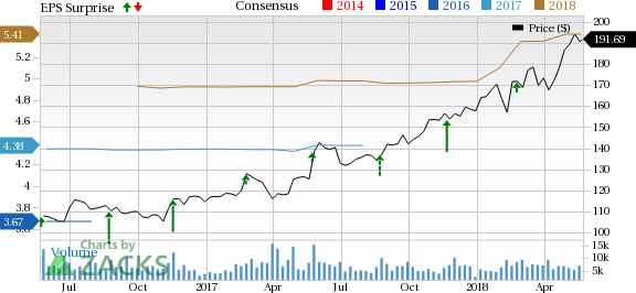 Intuit (INTU) Beats Q3 Earnings & Revenue Estimates, Ups Guidance