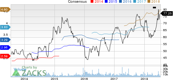 CarMax, Inc. Price and Consensus