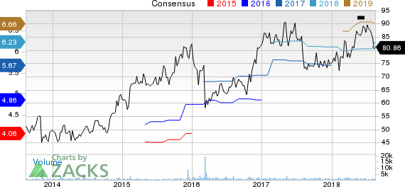 j2 Global, Inc. Price and Consensus