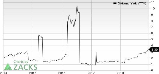 Barclays PLC Dividend Yield (TTM)