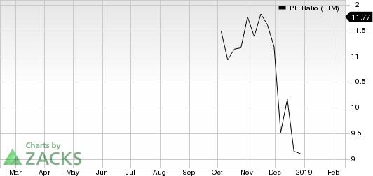 LexinFintech Holdings Ltd. Sponsored ADR PE Ratio (TTM)
