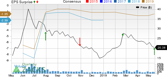 iQIYI, Inc. Sponsored ADR Price, Consensus and EPS Surprise