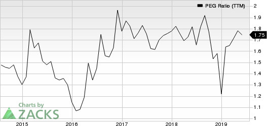 Canadian Pacific Railway Limited PEG Ratio (TTM)