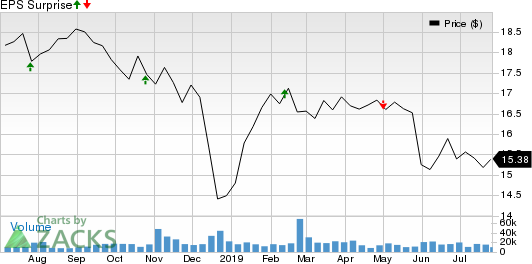 New Residential Investment Corp. Price and EPS Surprise