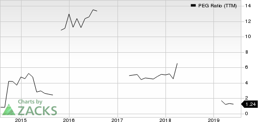 Kyocera Corporation PEG Ratio (TTM)