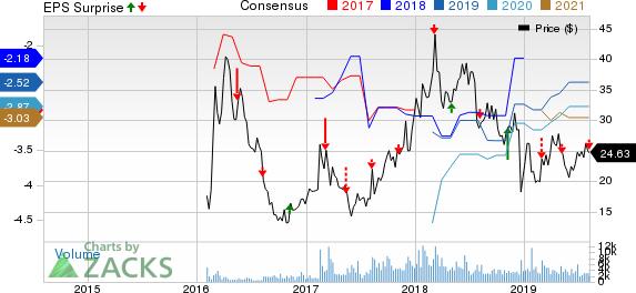 Editas Medicine, Inc. Price, Consensus and EPS Surprise
