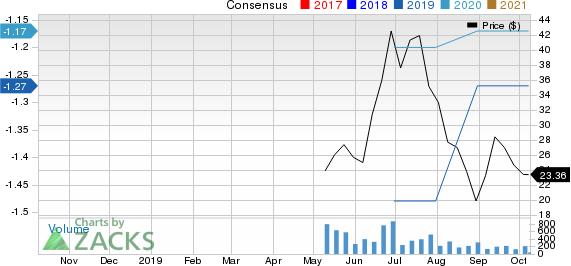 Cortexyme, Inc. Price and Consensus