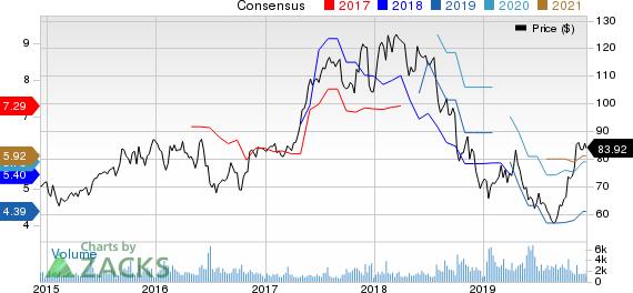 Ryanair Holdings PLC Price and Consensus