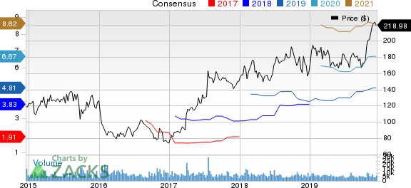 Vertex Pharmaceuticals Incorporated Price and Consensus