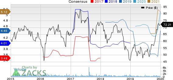 Masonite International Corporation Price and Consensus