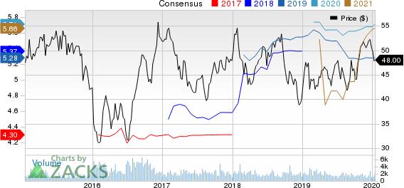 Penske Automotive Group, Inc. Price and Consensus