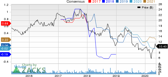 ADTRAN, Inc. Price and Consensus