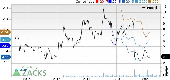 ViewRay, Inc. Price and Consensus