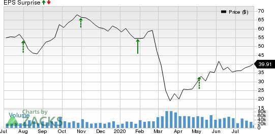 Marathon Petroleum Corporation Price and EPS Surprise