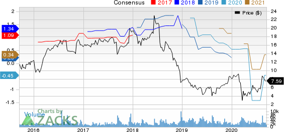 Cornerstone Building Brands, Inc. Price and Consensus