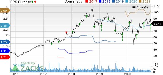 PTC Inc. Price, Consensus and EPS Surprise