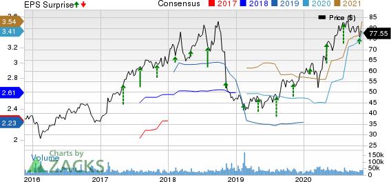 Activision Blizzard, Inc Price, Consensus and EPS Surprise