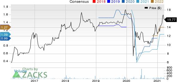 LIMESTONE BANCORP, INC. Price and Consensus