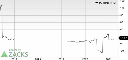 National Steel Company PE Ratio (TTM)
