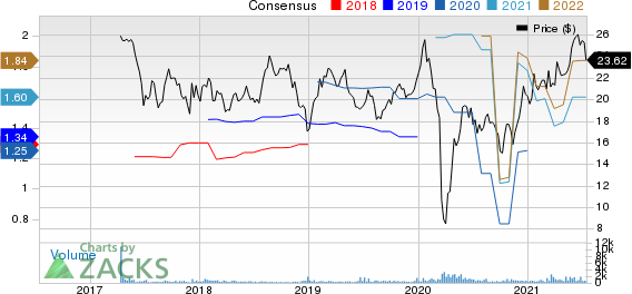 Hess Midstream Partners LP Price and Consensus