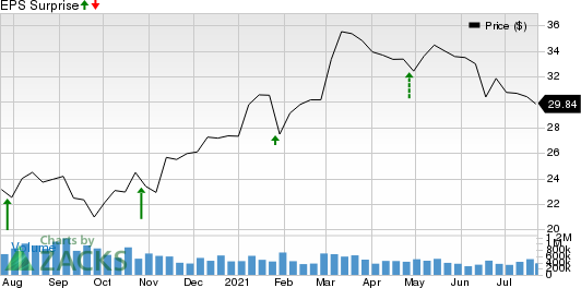 Trustmark Corporation Price and EPS Surprise