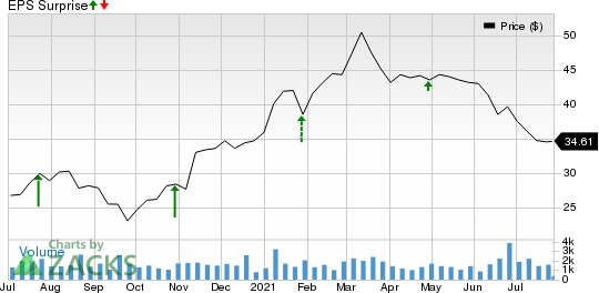Columbia Banking System, Inc. Price and EPS Surprise