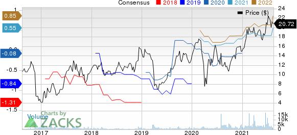 Option Care Health, Inc. Price and Consensus