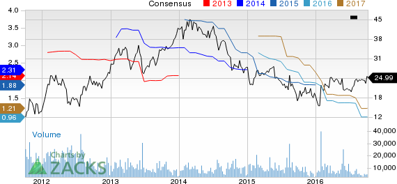 Terex (TEX) Downgraded to Strong Sell: Time to Offload It?