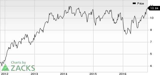 Why Regions Financial (RF) Is a Great Pick Right Now