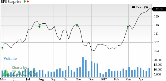 American Tower (AMT) Q1 Earnings: Is a Beat in the Offing?