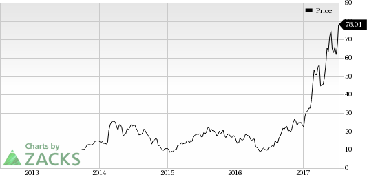 Applied Optoelectronics (AAOI) Worth a Look: Stock Up 7.4%