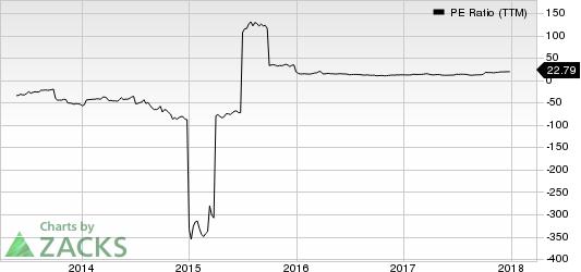 Ply Gem Holdings, Inc. PE Ratio (TTM)