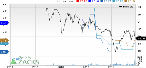 Global Net Lease, Inc. Price and Consensus