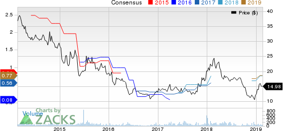TESSCO Technologies Incorporated Price and Consensus