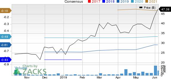 Anaplan, Inc. Price and Consensus