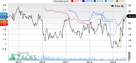 Sonic Automotive, Inc. Price and Consensus