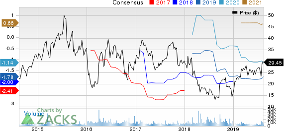 ACADIA Pharmaceuticals Inc. Price and Consensus